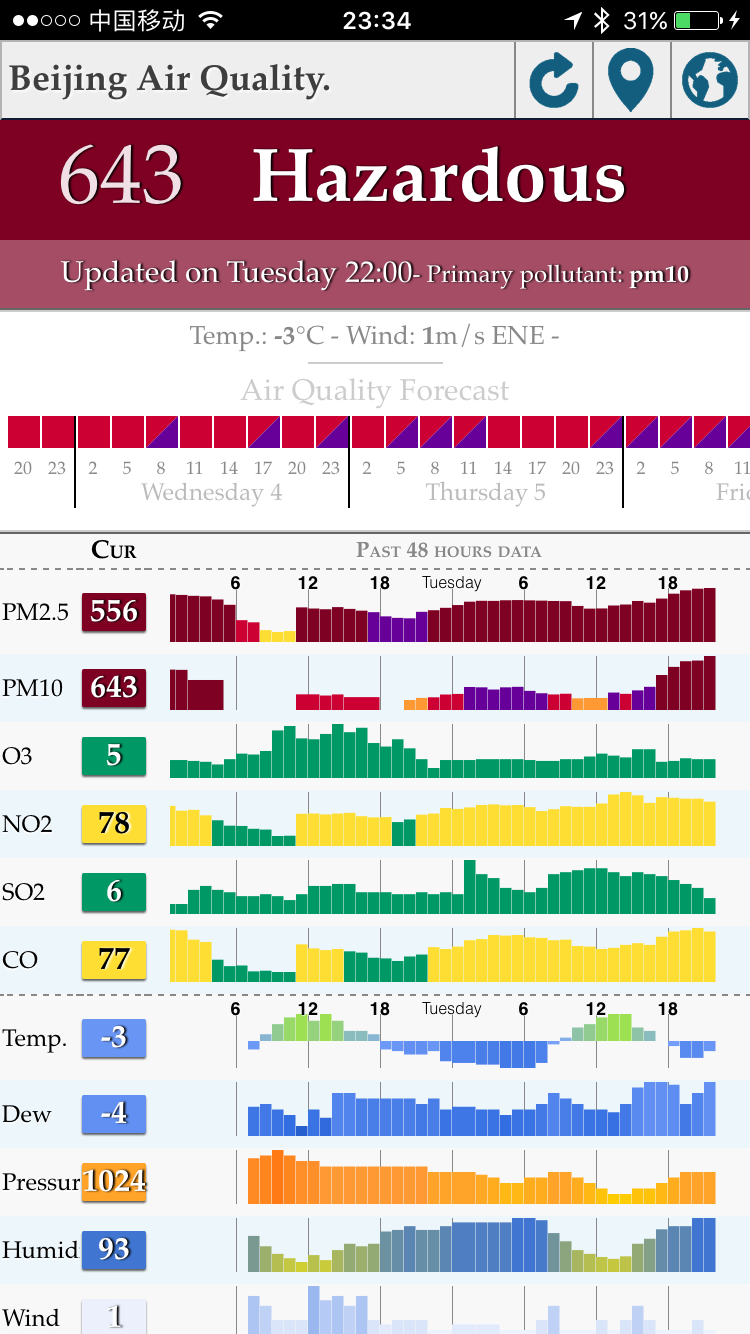 Beijing Super Smog And Traffic Changes Unirizon